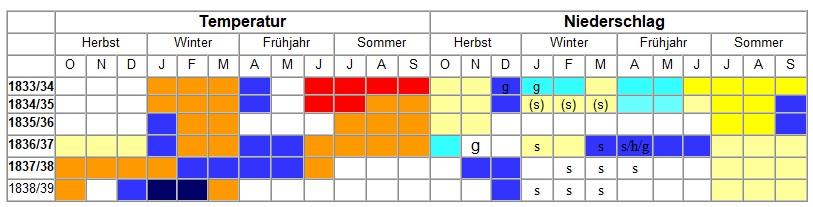 Witterung Schwabach