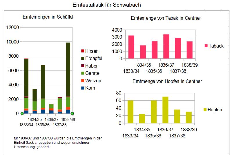 Erntemengen in Schwabach